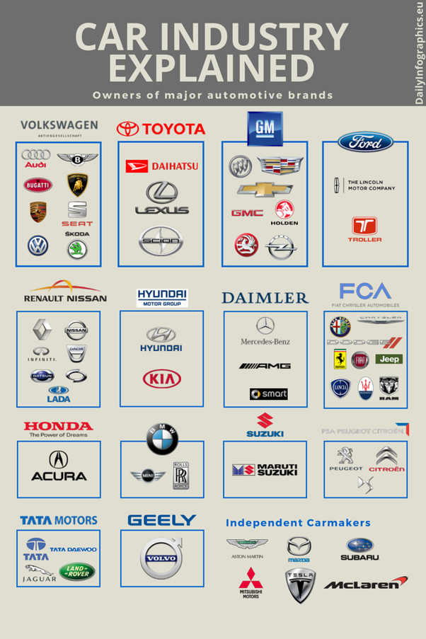 Which Mainstream Car Manufacturers Have A History Of High Customer