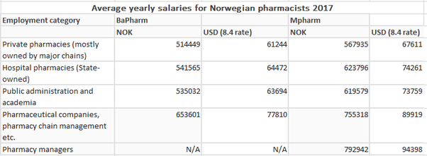 how to make more money as a pharmacist