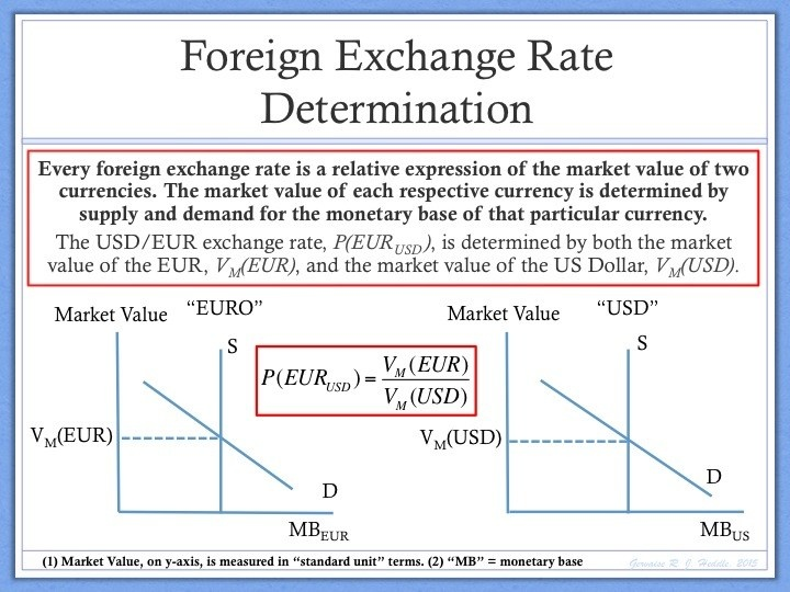 Announcements That Affect The Exchange Rates Between Two Countries But A Few Of Most Por Include Interest Rate Changes Unemployment