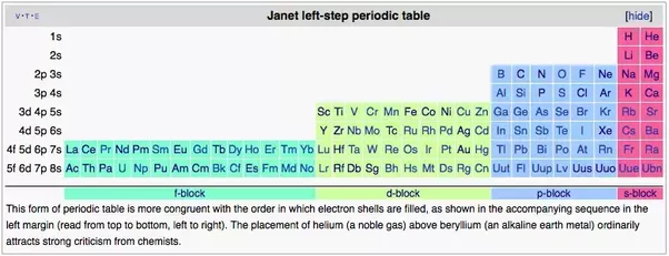 Why Are The Elements In The Periodic Table From The 57 To 71 And 89