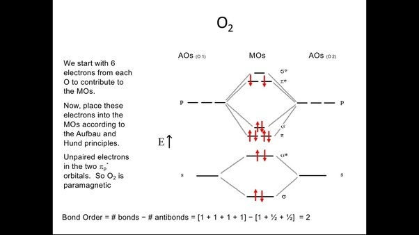 What Is The Molecular Orbital Diagram For O2