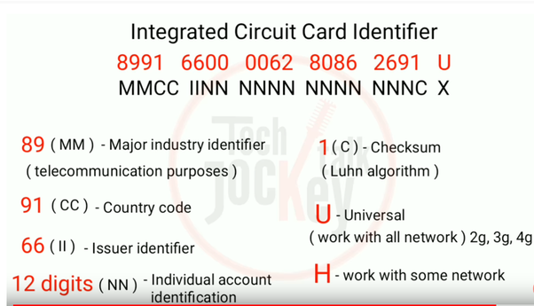 What is the difference between ICCID, IMSI and IMEI numbers