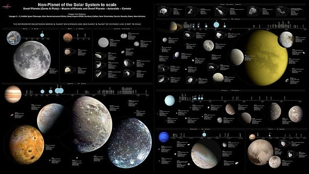 what causes the planets and moons in our solar system to orbit the sun - photo #7