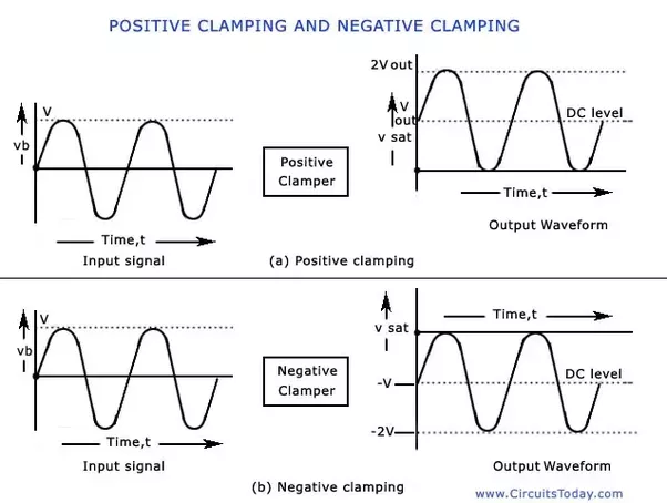What Is The Difference Between Clipping And Clamping