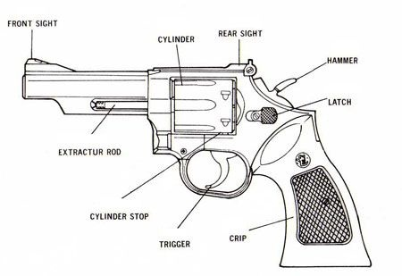 What Is An Assault Revolver With High Capacity Magazines