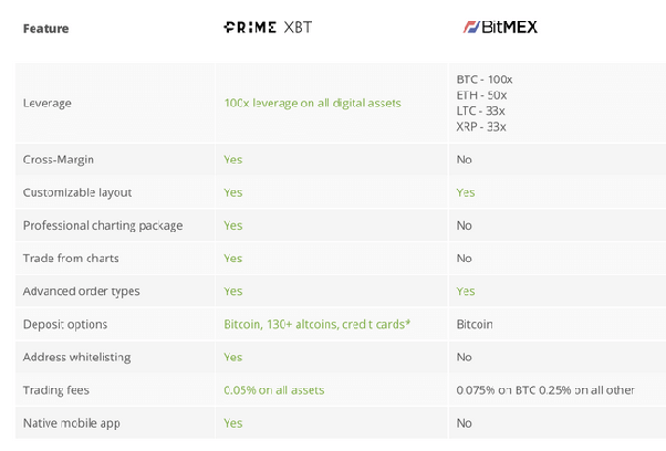 What are the differences between PrimeXBT and Bitmex? - Quora