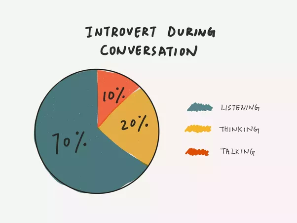 Extroverted introvert dating service