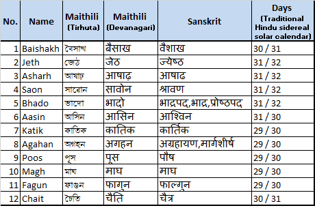 How to learn the Maithili language - Quora