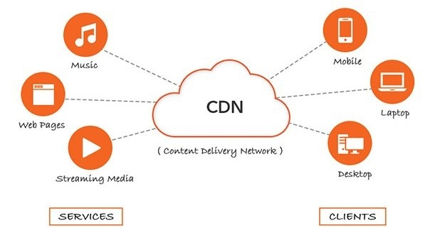 what is content delivery network  cdn