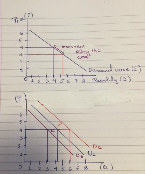 what is it about graphs in economics A graph that shows alternative ways to use the economy's productive resources production possibilities frontier a line on a production possibilities curve that shows the maximum possible output an economy can produce.