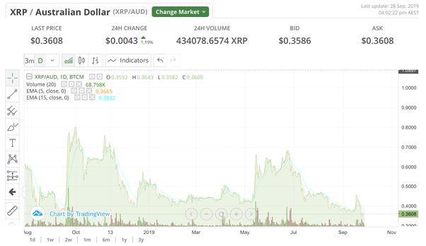ripple cryptocurrency price aud