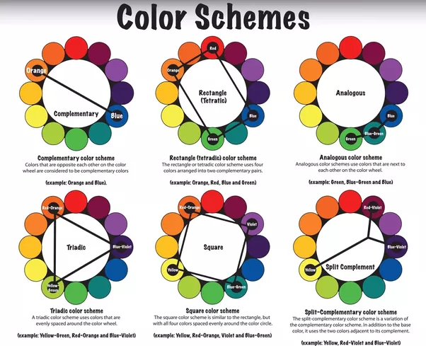 How to read the color wheel quora Color combinations numbers