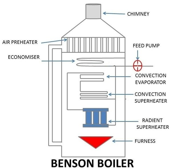 What is benson boiler? - Quora