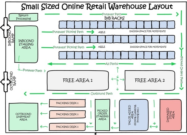 Is there any software to do warehouse layout design quora for Warehouse floor plan design software free