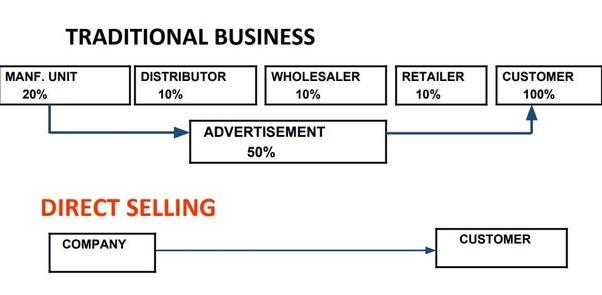 E Business Pdf Notes