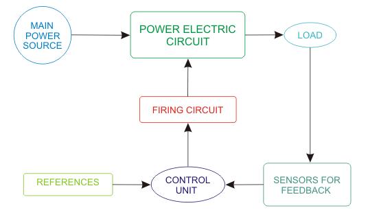 What is power electronics? - Quora