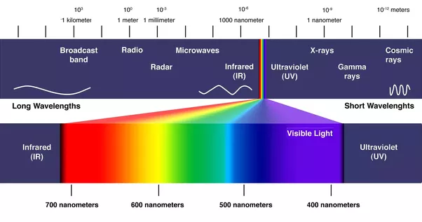 Human Eyes Are Not Sensitive To Shorter Wavelengths Than This