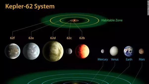 That Is A Very Simplified Version And There Whole Zoo Of Planet Types Star Black Hole