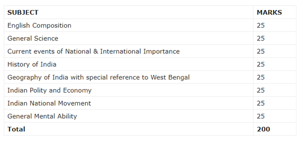 how to prepare for the wbcs exam in west bengal quora