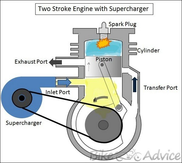 How Do Superchargers Work Quora