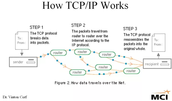 relationship between a tcp and udp When creating trust relationships communications between the two domains is carried out over a number of protocols with each protocol using different tcp/ip port below is a list of ports which need to be enabled on the firewall for a trust relationship: port 135 (tcp or udp) for remote procedure call(rpc)service port 137 (udp) for netbios.