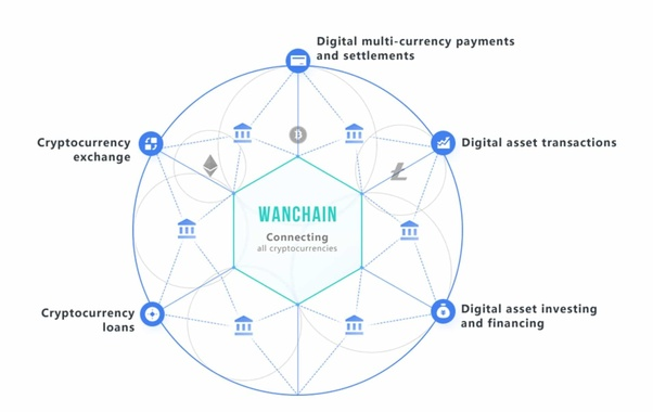 cryptocurrencies that offer cross-chain exchange and transaction