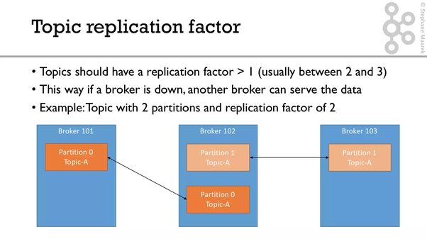 What's the difference between partition number and replication
