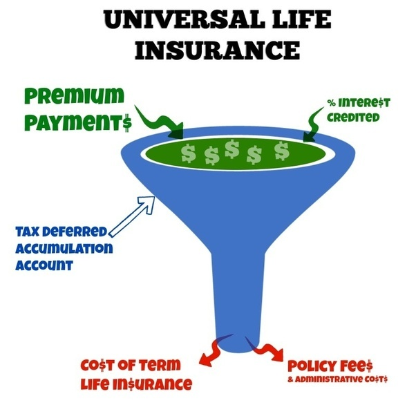 Can someone define Universal Life Insurance in simple ...