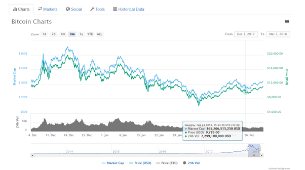 Why is the bitcoin price going down? - Quora