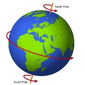 Image result for earth rotating on it's axis