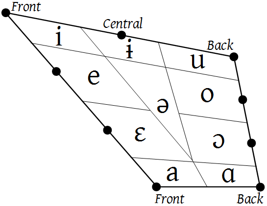 what are the places of articulation of vowels