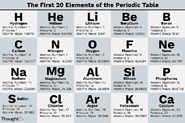 What Is An Easy Way To Remember The First 20 Elements Quora