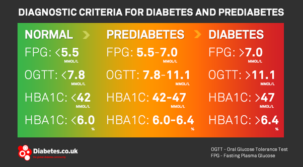 I Am Pre Diabetic What Kind Of Food Can I Eat