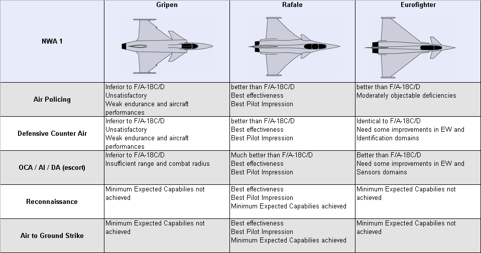 Is the French Rafale aircraft better than the Eurofighter