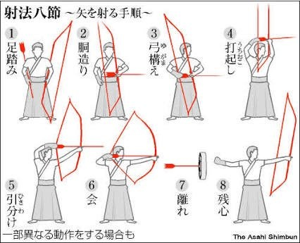 How does the Japanese longbow (Yumi) compare to the English