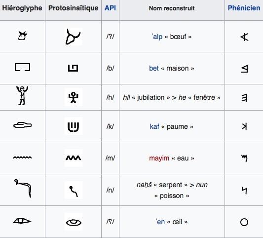 Le célèbre Alphabet Grecque Ont Elles Une Consonance Hébraïque – Secretstoeating #MN_51