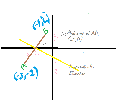 If The Equation Of A Perpendicular Bisector Of Ab Is X2y20 And B