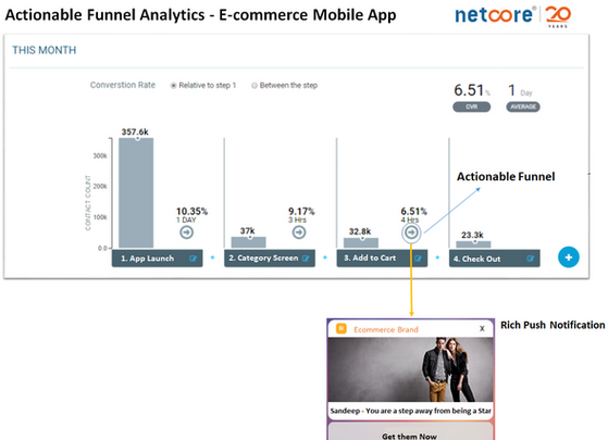 What is the best way to visualize a conversion funnel? - Quora