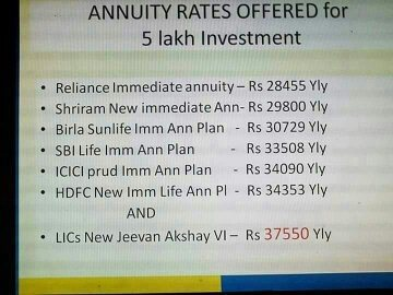 Best investment options for 25 year old in india