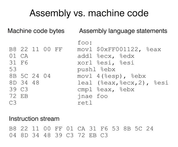 What Is Assembler Quora