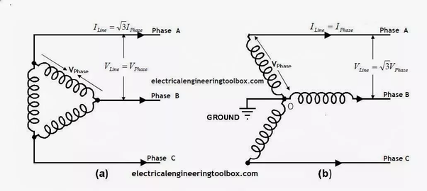 in 440 volts the power supply is same 3-phase ac, however 4 electrical  conductors/wires i e  star connection  three phase conductors and one  neutral