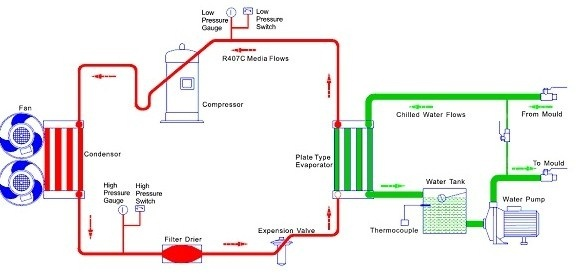 Which Gas Is Used For Cooling In Chillers