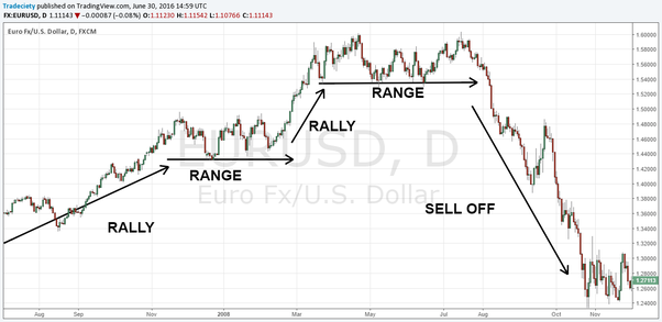 Determine uptrend or downtrend forex