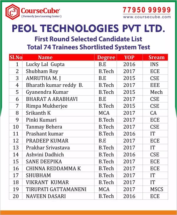 top java institutes in bangalore dating