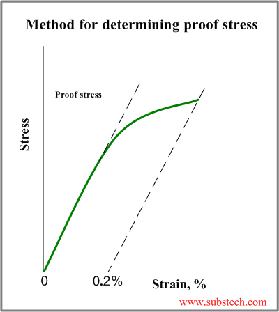 What is 02 proof stress of steel quora what is 02 proof stress of steel ccuart Images