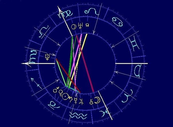 How To Interpret Two Signs In A House In A Birth Chart Quora