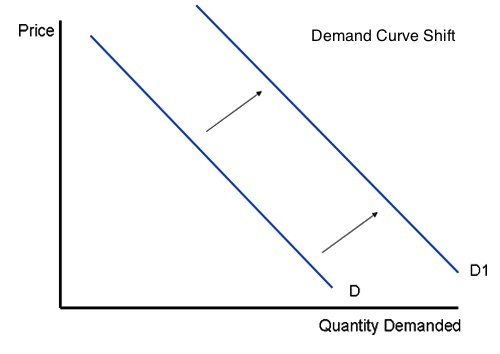 what would cause a demand curve to shift quora. Black Bedroom Furniture Sets. Home Design Ideas