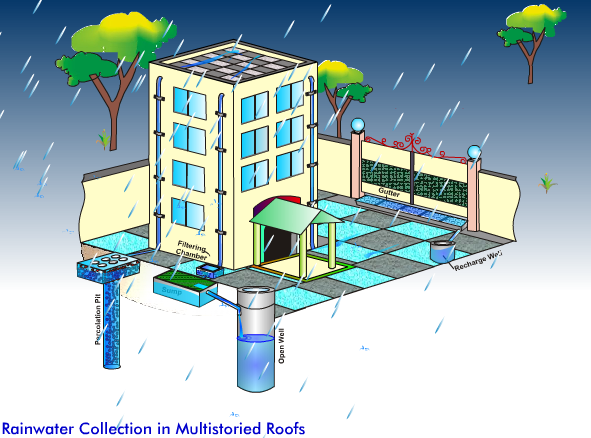 WATER HARVESTING IN INDIA EPUB
