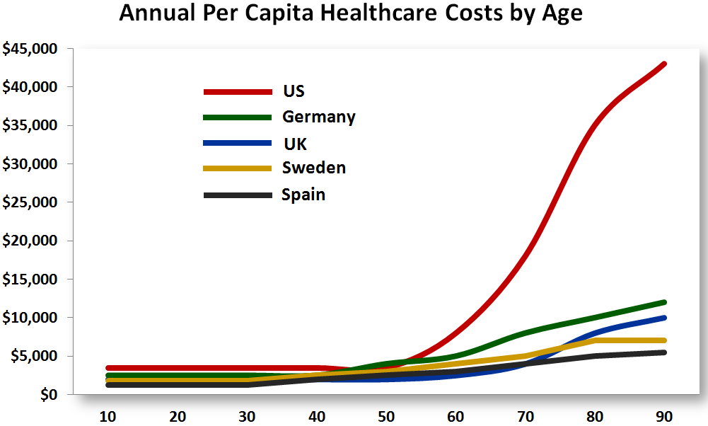 How Expensive Is Medical Insurance And Medication In The Us Quora