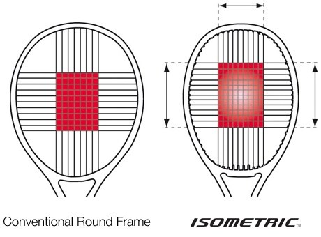 Image result for sweet spot of a badminton racket